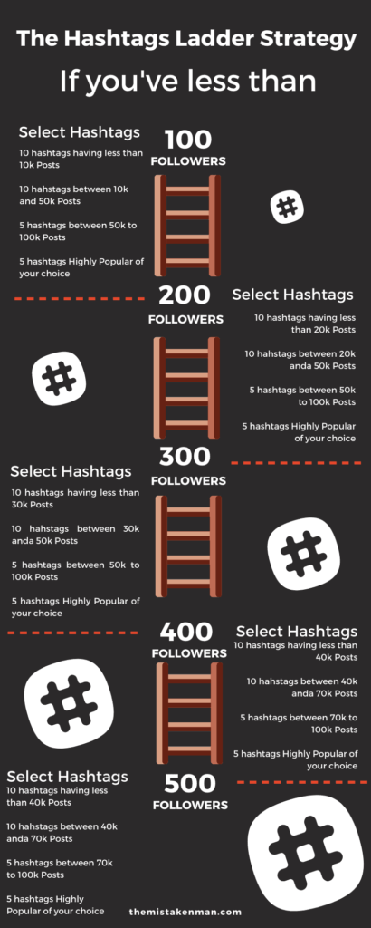 Instagram Hashtags Research Ladder strategy
