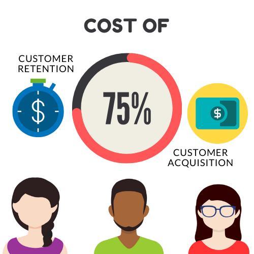 Customer retention Stats through Lead generation