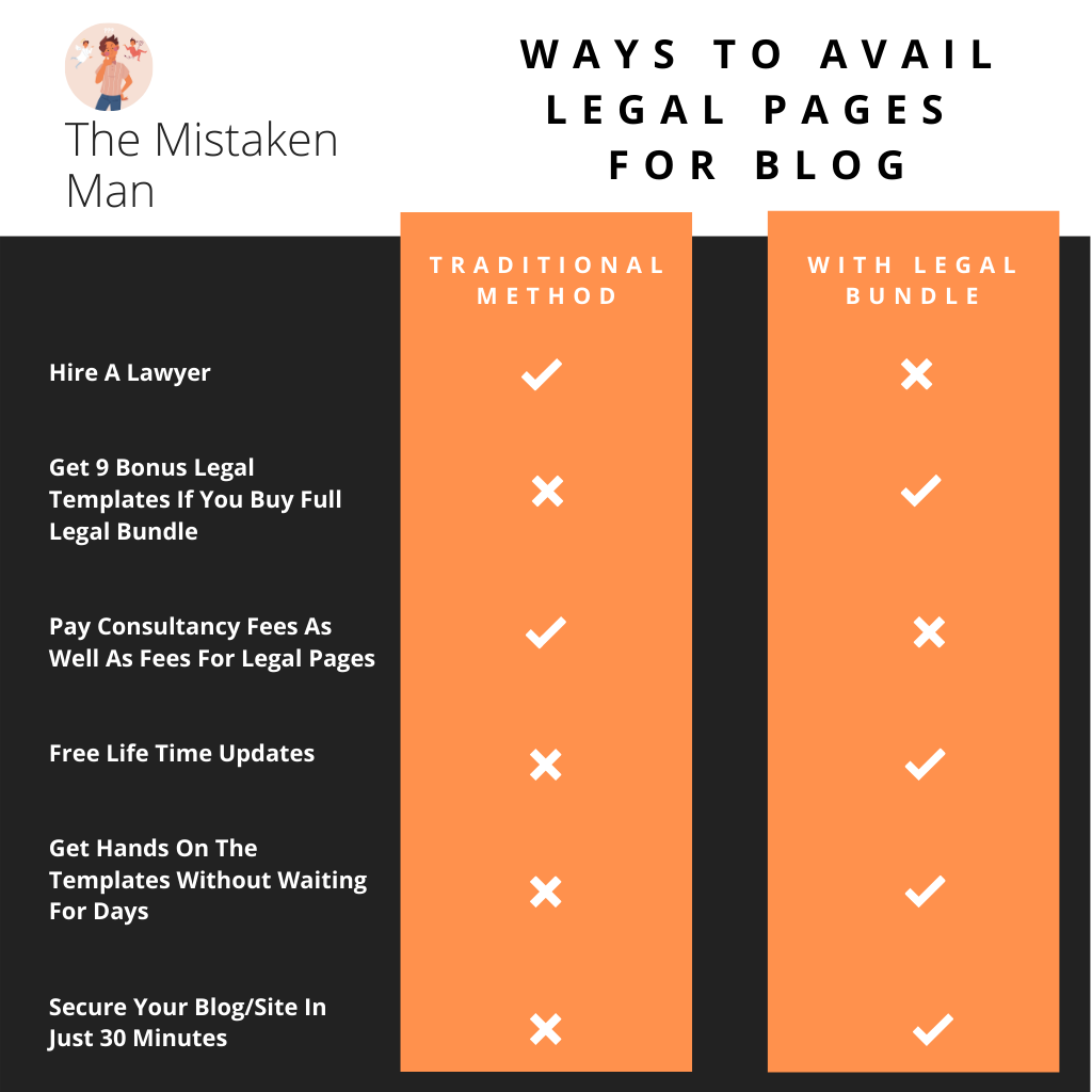 Legal Bundle For Bloggers & Online Entrepreneurs to protect their blog/site legally - infographic
